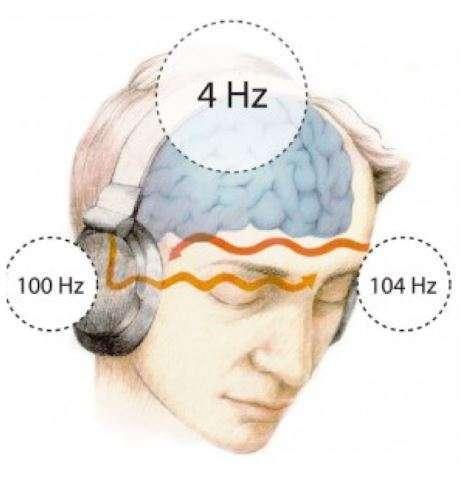 Binaural Beats with Hemi-Sync Technology