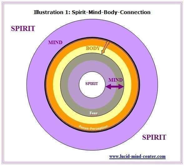 Spirit Mind Body connection G1