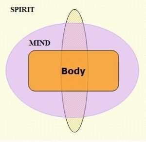 Spirit Mind Body connection simple side