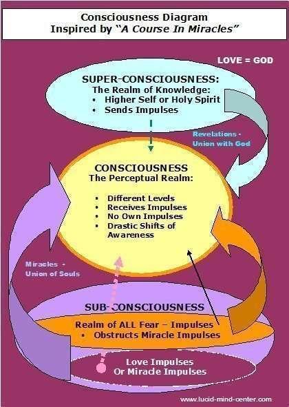consiousness model acim420